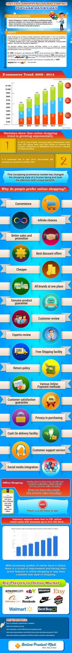 Popularity of Online Shopping