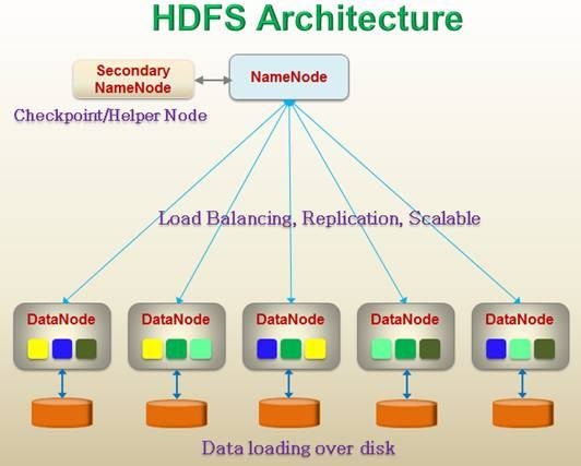Concept of Hadoop Distribution File System