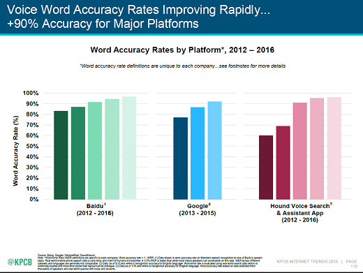 Voice Word Accuracy Rate