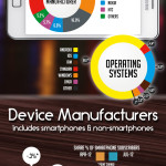 Fascinating Smartphone Stats